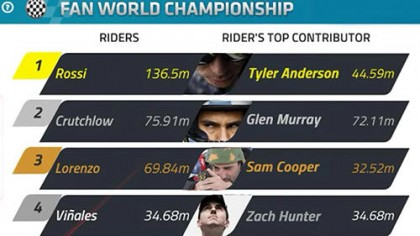 Motogp Apk Obb | MotoGP 2017 Info, Video, Points Table